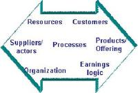 Business_modelling_components